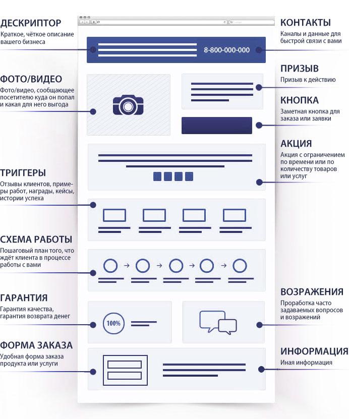 Схема сайта Landing Page